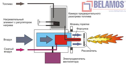 принципиальная схема работы горелки на отработанном масле KG/UB производства Kroll.
