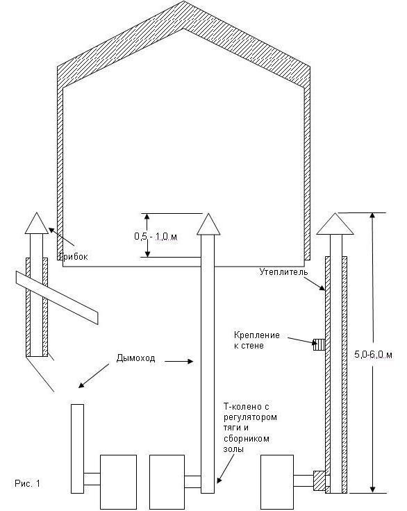Пример расположения дымохода